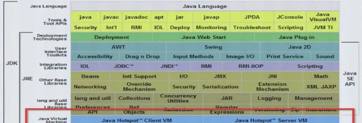 Lessons Learned: Use of Modern JVM Languages Besides Java