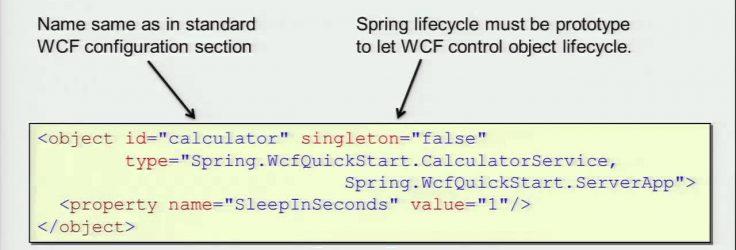 Spring.NET Framework for Java Developers